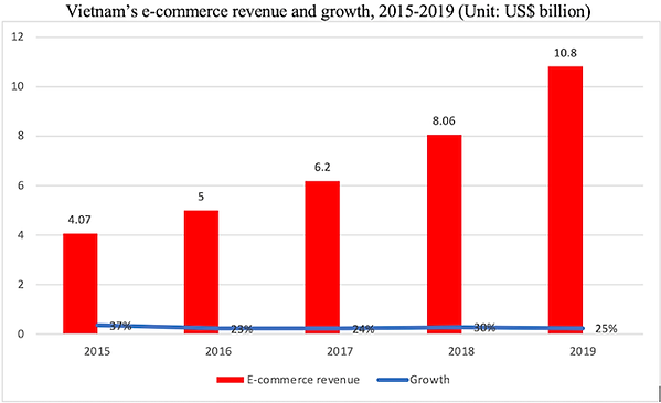 Ecommerce growth.png