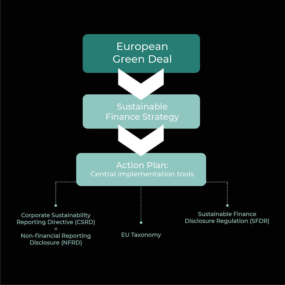 Figure 2: Central Implementation Tools of the Sustainable Finance Strategy
