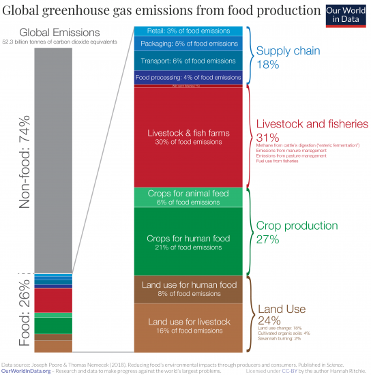Figure 3 Global greenhouse gas emissions from food production (Ritchie & Roser, 2020).