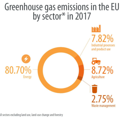 Figure 2 Greenhouse gas emissions by sector in the EU in 2017 (European Parliament, 2019).