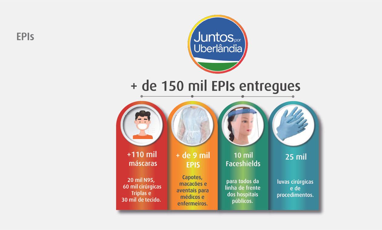 Mais de 150 mil EPIs Entregues