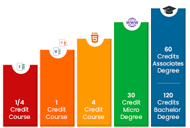 Pathways to Credit - From Workforce Development to Graduating with a Degree