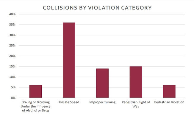 Collisions by Category.JPG