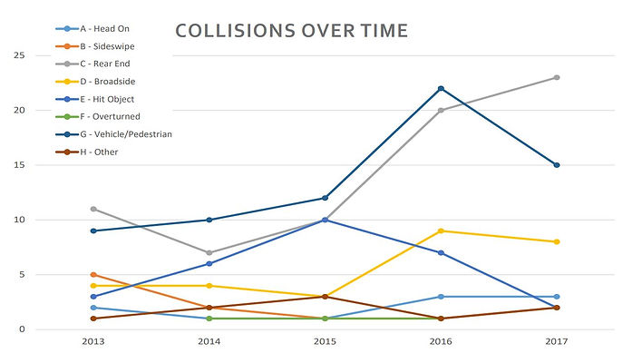 Millbrae Collisions Over Time Graph.JPG
