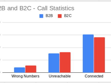 Case Study: Automated Marketing Calls