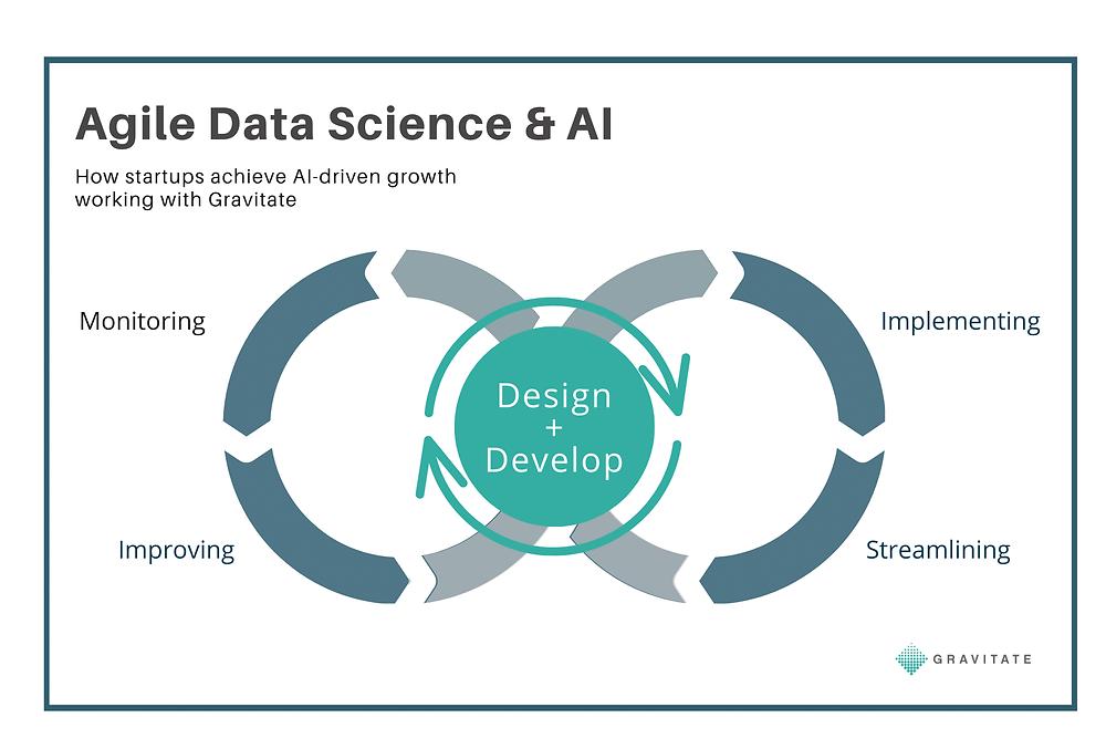 Agile Data Science & AI workflow diagram