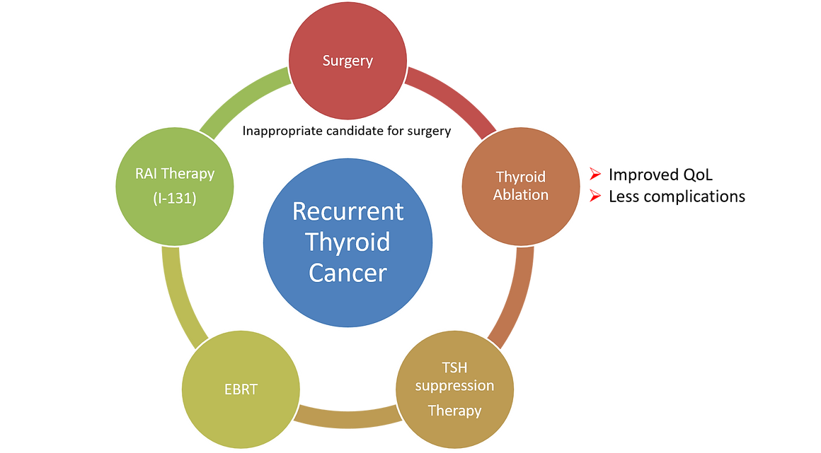 recurent thyroid cancer.png