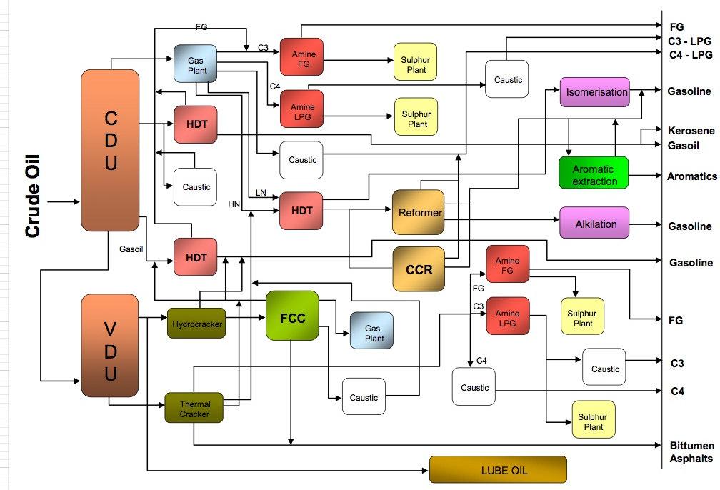 Refinery Process Scheme