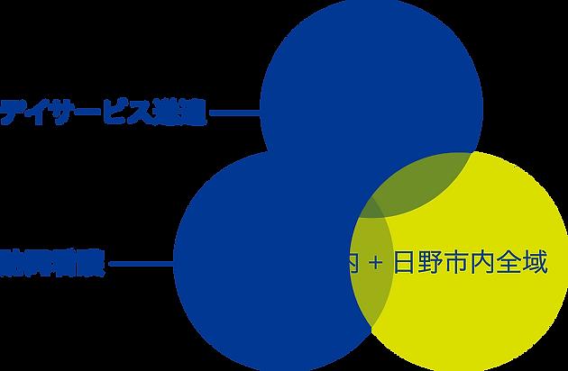 iMARe|サービス提供範囲