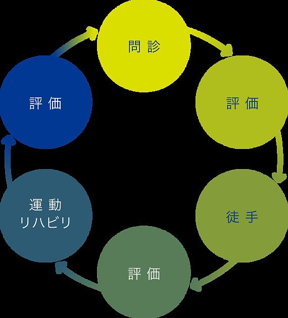 hyoka_cycle.png