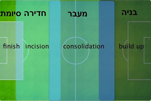 שלבים - קבוצה מחזיקה בכדור.jpg