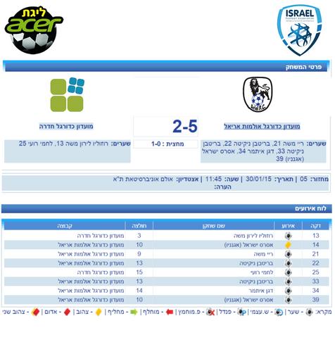 ניצחון ראשון למועדון כדורגל אולמות אריאל בליגת העל ACER!
