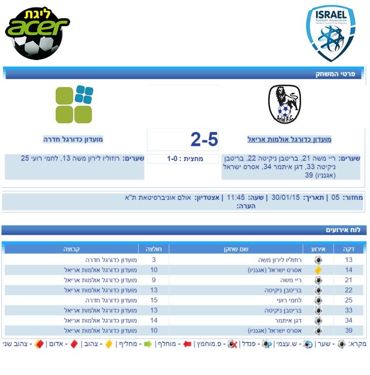 ARIEL FC vs HEDERA FC.PNG