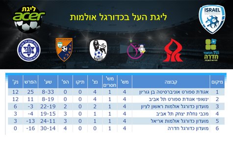ליגת העל בכדורגל אולמות ACER – סיכום מחזור 5