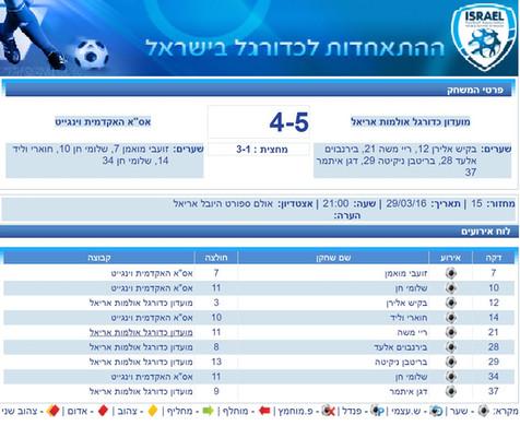 """ניצחון דרמטי של מכבי אריאל על קבוצת אס""""א וינגייט מסגרת ליגת העל בכדורגל אולמות!"""