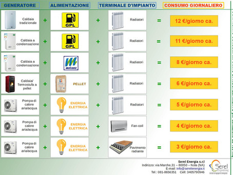 Quanto consuma un impianto di riscaldamento e/o raffrescamento alimentato con energia elettrica?