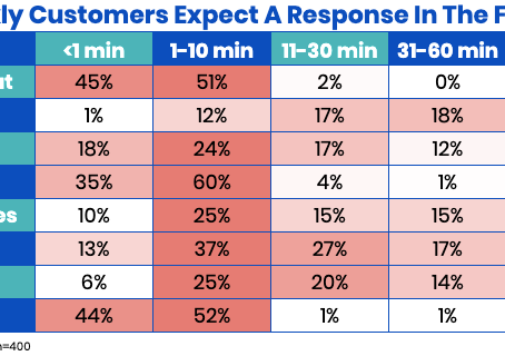 How Fast Should You Be Responding To Your Customers? Find Out Here.