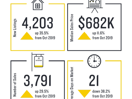 October 2020 Market Reports for King & Snohomish Counties