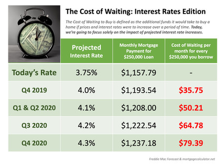 The Cost of Waiting