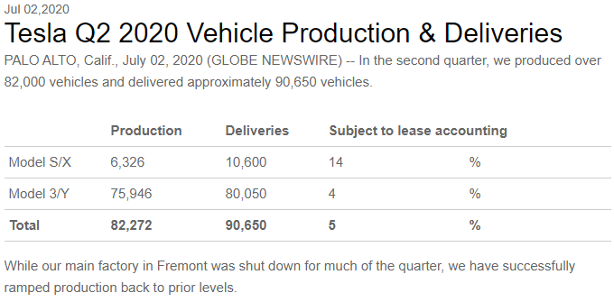Tesla Q2 Vehicle and Production Deliveries results