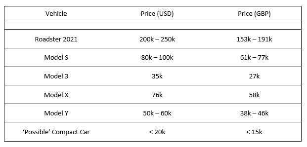 Tesla vehicle price comparison roadster 2021 model s model 3 model x model y compact car