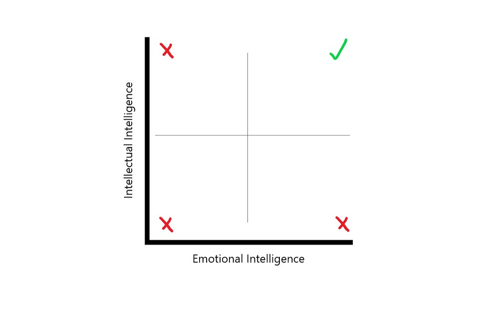 Diagram of Intellectual Intelligence and Emotional Intelligence