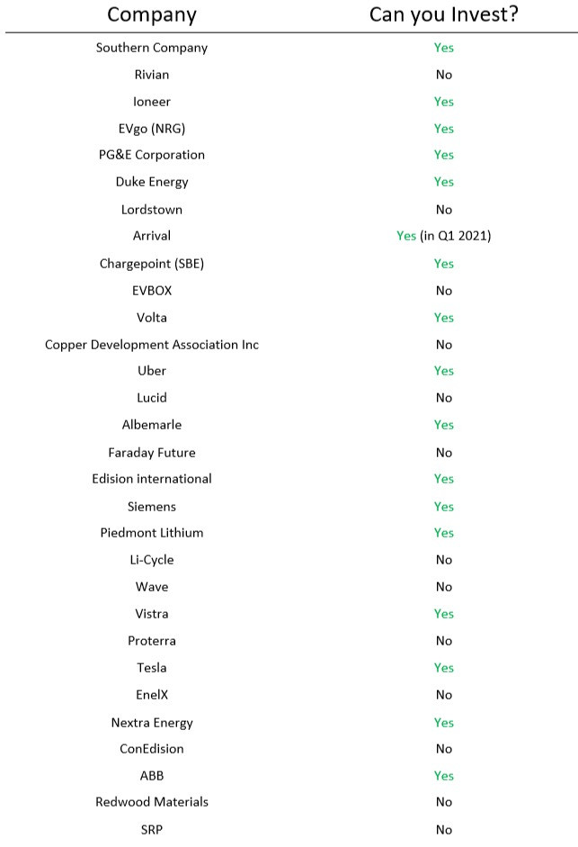 List of Electric Vehicle clean energy companies you can invest in, companies involved in ZETA