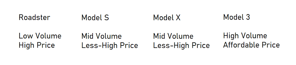 Tesla Elon musk master plan low mid high volume vehicle high less affordable price