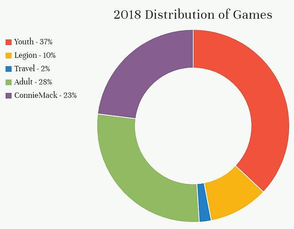 2018 Game Distribution Chart.jpg