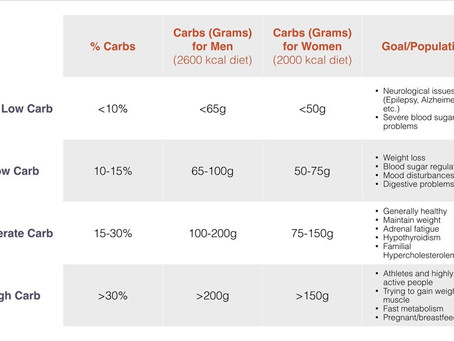 Are you eating the right amount of carbs?