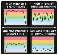 heart rate, metabolic training, fitness, heart rate fitness, high intensity, HIIT, HISS, SISS, SIIT