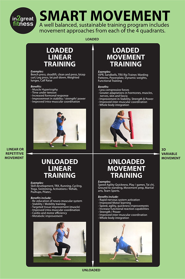 smart movement, intelligent movement, fitness, personal training, 4q, loaded movement, unloaded movement training, loaded linear, unloaded linear