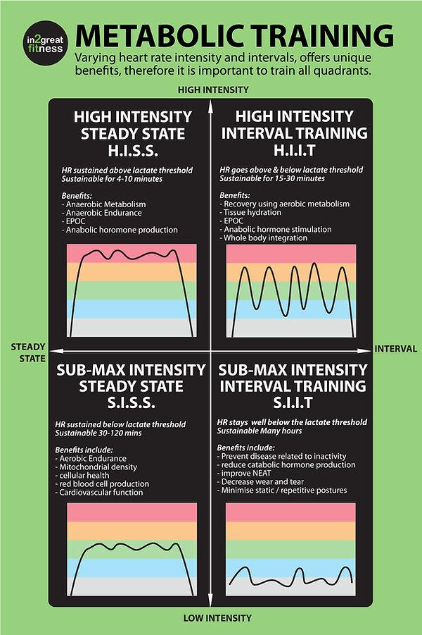 team polar, heart rate, intensity, heart rate intensity, metabolic, polar, heart rate monitor, HIIT