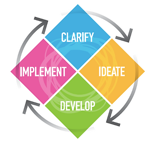 CPS Process Wheel.png