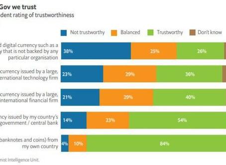 A válaszadók 26% -a bízik a Crypto valutákban