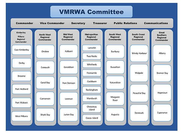 Committee flowchart.jpg
