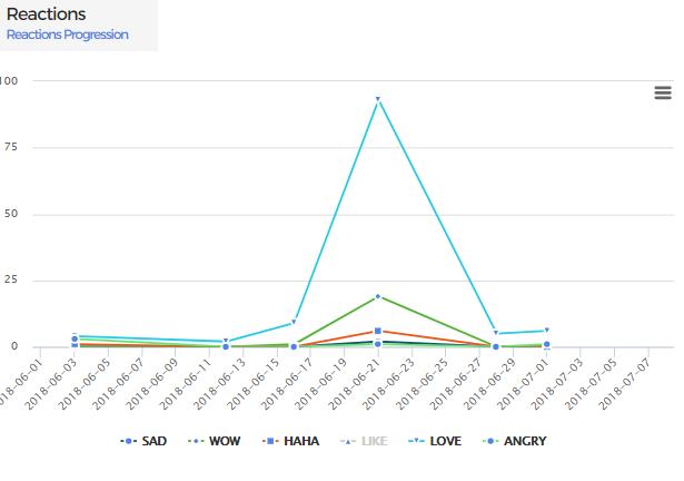 facebook page reactions progression report using kpeiz