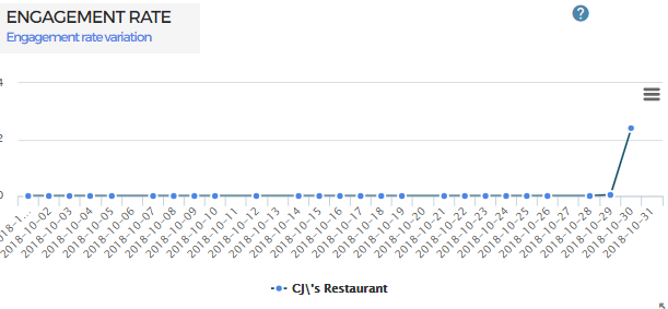 top restaurants based on facebook engagement rate
