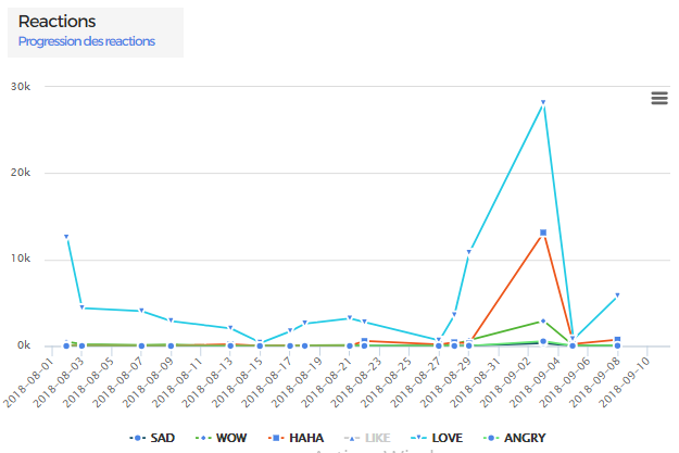 Growth of reactions on Facebook page of MGK