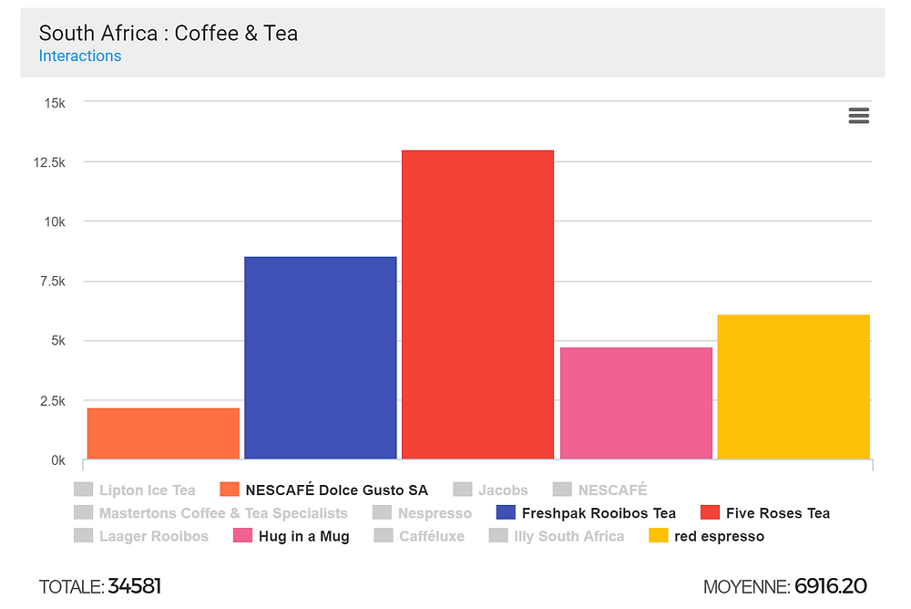 Coffee & tea south africa interactions benchmark