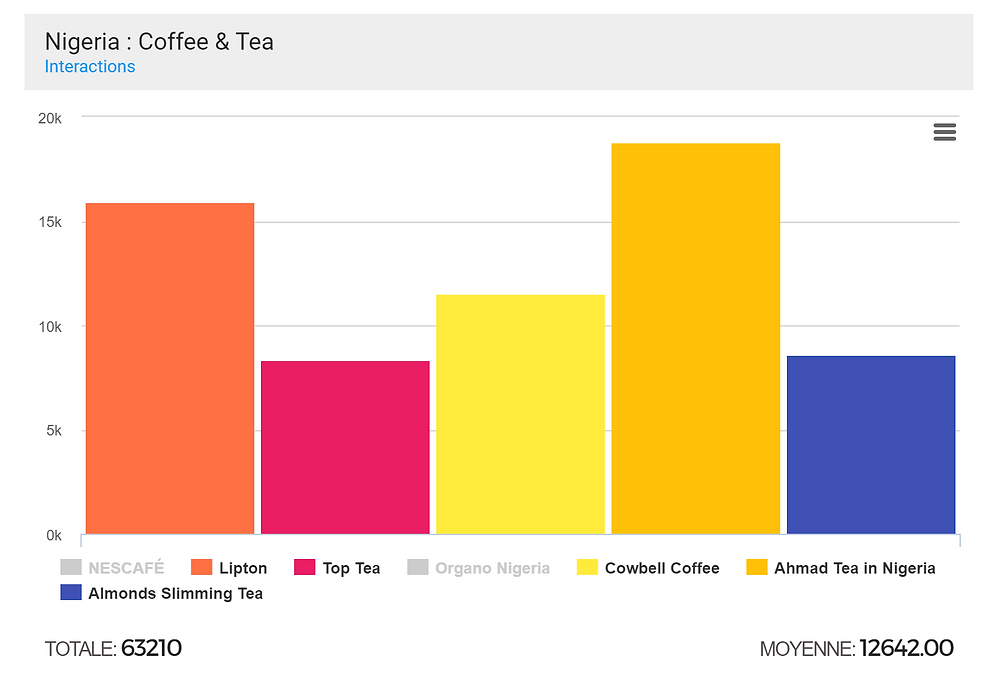 top 5 coffee brands nigeria based on facebook interaction
