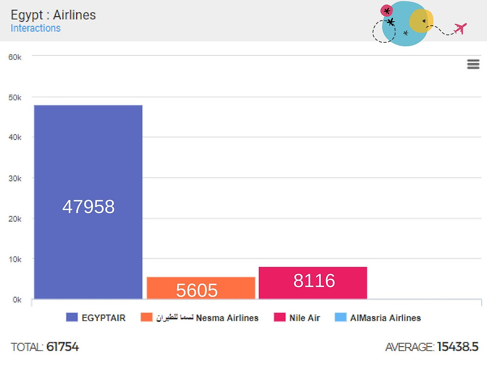 interaction number benchmark egyptian airliens using kpeiz
