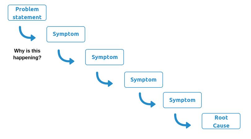 5 whys principle chart
