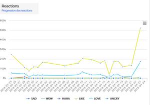 Tracking Mo Salah fans reaction using KPEIZ