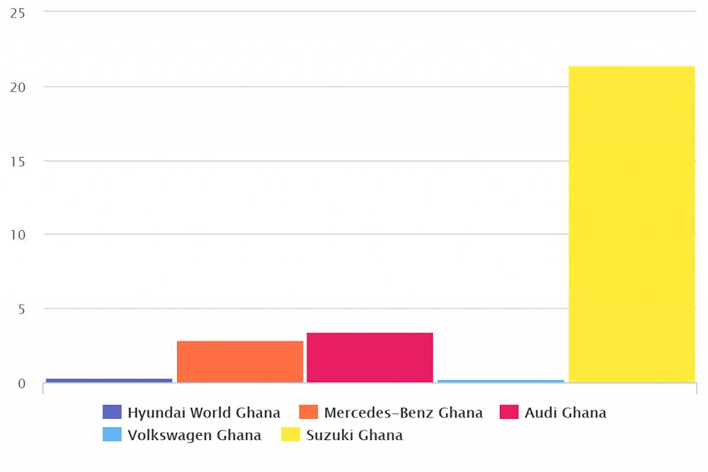 data auto sector ghana interaction