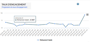 Tracking engagement rate in Mo Salah Facebook Page using KPEIZ