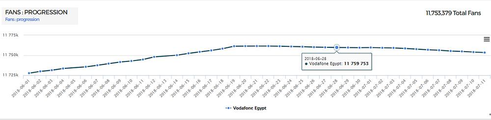 Vodafone facebook fan growth using kpeiz