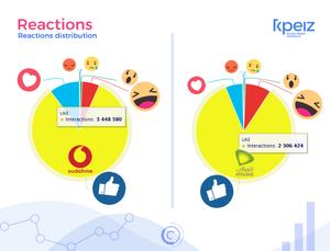 vodafone vs etisalet reaction on facebook using KPEIZ