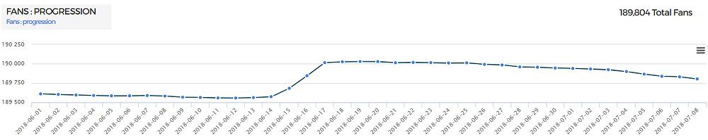 Selja facebook page fanbase growth using kpeiz