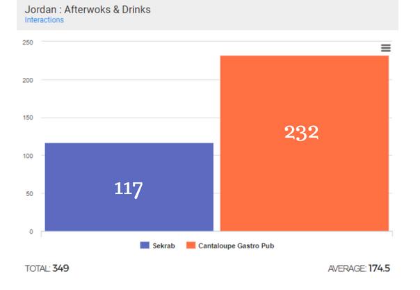 facebook interaction benchmark between pubs in jordan using kpeiz